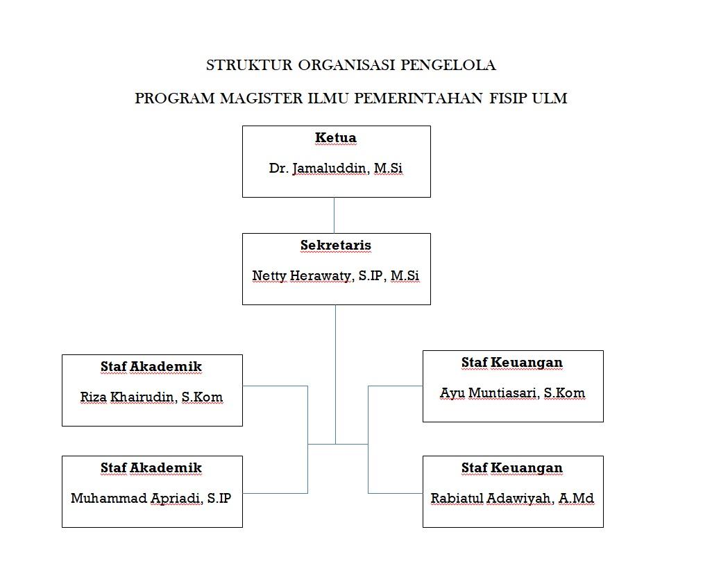 STRUKTUR ORGANISASI MIP